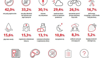 Jak uniknac chorob_Badanie Akademii Zdrowia Santander Consumer Banku.JPG